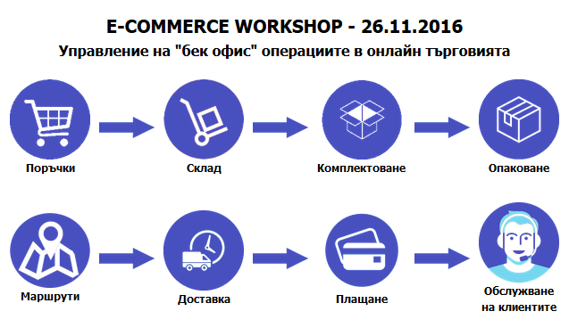 eCommerce Conference Bulgaria